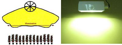 「DAYSTAR 400/600W システム」で使用できるHPS球(高圧ナトリウムランプ)「DAYSTAR 400/600W システム」で使用できる MH球 (メタルハライドランプ)sodatu.com >>